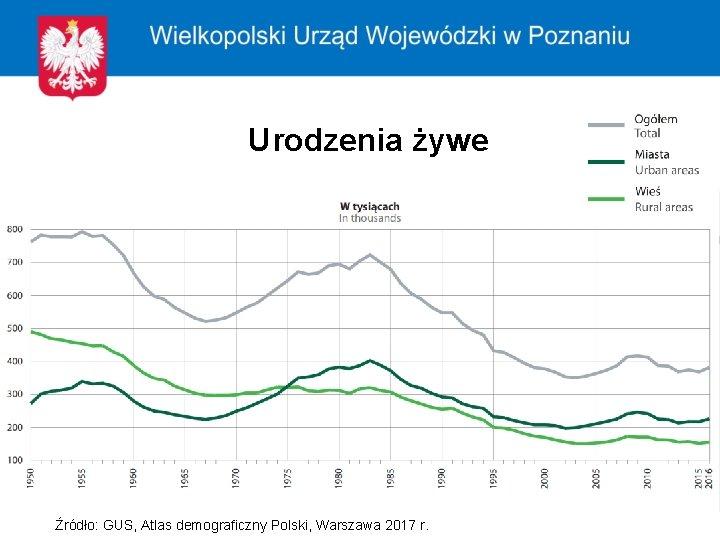 Urodzenia żywe Źródło: GUS, Atlas demograficzny Polski, Warszawa 2017 r.