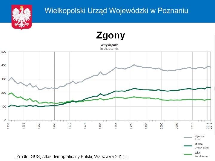 Zgony Źródło: GUS, Atlas demograficzny Polski, Warszawa 2017 r.