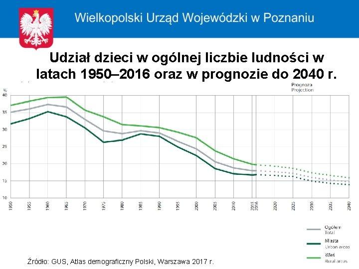 Udział dzieci w ogólnej liczbie ludności w latach 1950– 2016 oraz w prognozie do