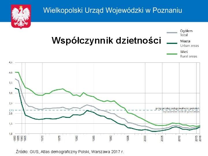 Współczynnik dzietności Źródło: GUS, Atlas demograficzny Polski, Warszawa 2017 r.