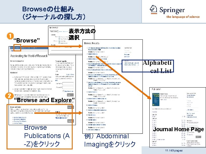 """Browseの仕組み  (ジャーナルの探し方) """"Browse"""" 表示方法の 選択 Alphabeti cal List """"Browse and Explore"""" Browse Publications (A"""