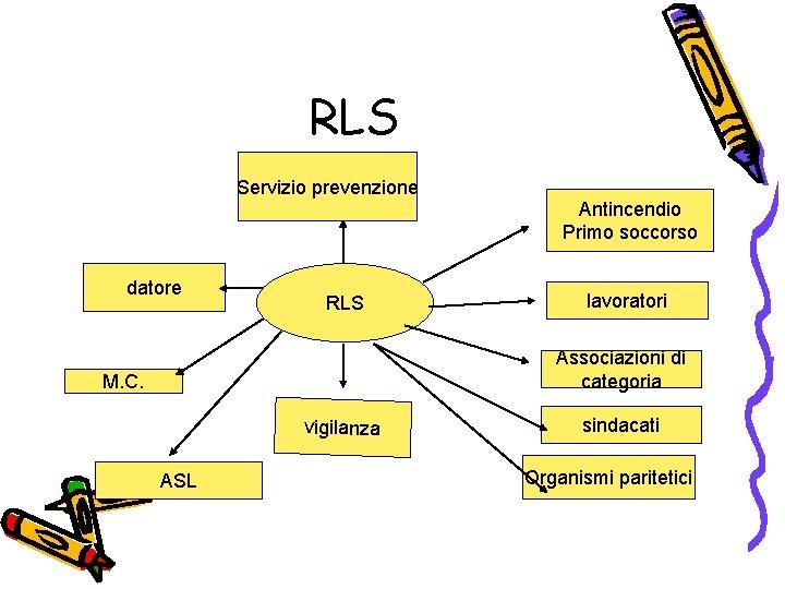RLS Servizio prevenzione Antincendio Primo soccorso datore RLS lavoratori Associazioni di categoria M. C.