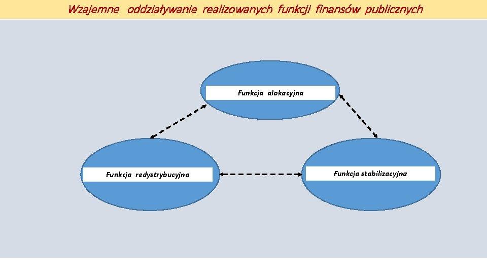 Wzajemne oddziaływanie realizowanych funkcji finansów publicznych Funkcja alokacyjna Funkcja redystrybucyjna Funkcja stabilizacyjna