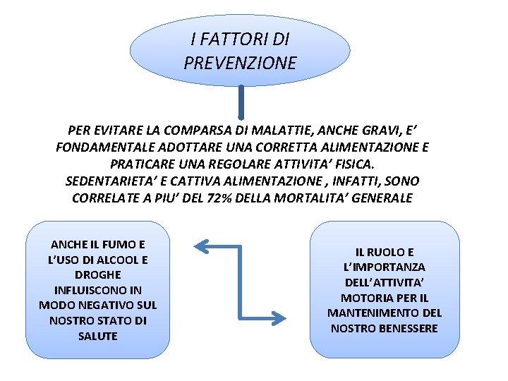I FATTORI DI PREVENZIONE PER EVITARE LA COMPARSA DI MALATTIE, ANCHE GRAVI, E' FONDAMENTALE