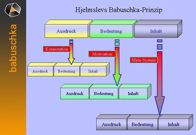 babuschka Hjelmslevs Babuschka-Prinzip Ausdruck Bedeutung Inhalt Konnotation Motivation Meta-System Ausdruck Bedeutung Ausdruck Inhalt Bedeutung