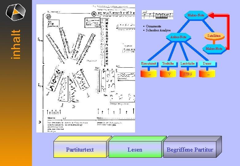 Makro-Note inhalt • Ornamente • Schenker Analyse Anker-Note Satelliten Makro-Note Einsatzzeit – Partiturtext Lesen