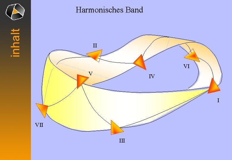 inhalt Harmonisches Band II VI V IV I VII III