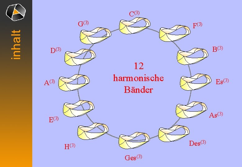 C(3) inhalt G(3) F(3) B(3) D(3) 12 harmonische Bänder A(3) Es(3) As(3) E(3) Des(3)