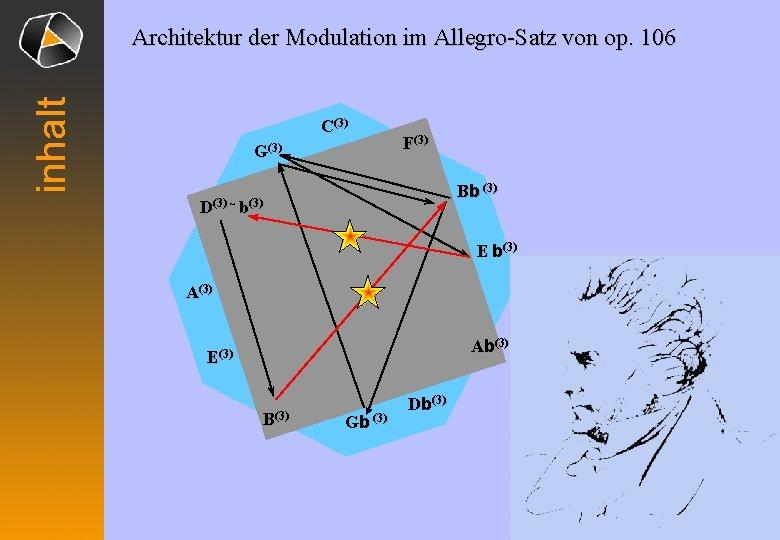 inhalt Architektur der Modulation im Allegro-Satz von op. 106 C(3) G(3) F(3) Bb (3)