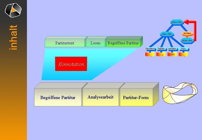 inhalt Makro-Note Anker-Note Partiturtext Lesen Makro-Note Begriffene Partitur Einsatzzeit – Konnotation Begriffene Partitur Analysearbeit