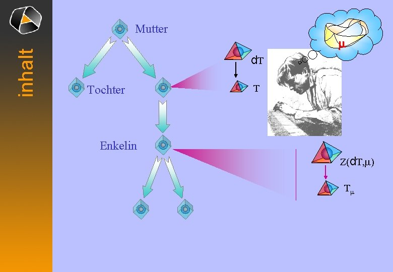 inhalt Mutter m d. T Tochter T Enkelin Z(d. T, m) Tm