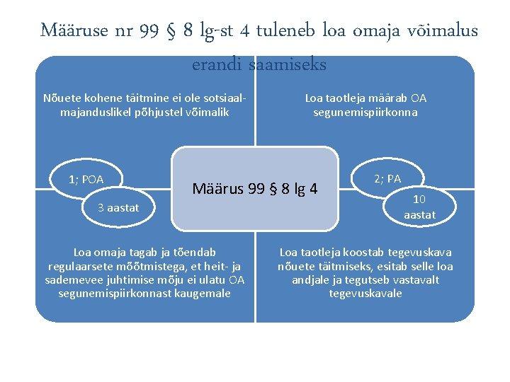 Määruse nr 99 § 8 lg-st 4 tuleneb loa omaja võimalus erandi saamiseks Nõuete