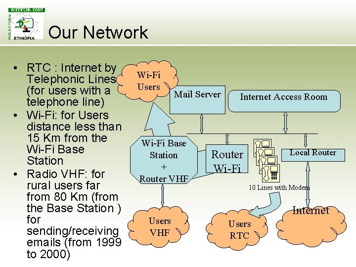 Our Network • RTC : Internet by Telephonic Lines (for users with a telephone