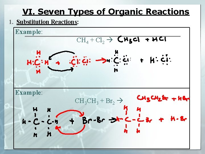 VI. Seven Types of Organic Reactions 1. Substitution Reactions: Example: CH 4 + Cl