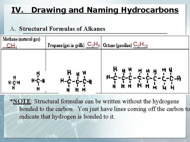 IV. Drawing and Naming Hydrocarbons A. Structural Formulas of Alkanes CH 4 C 3
