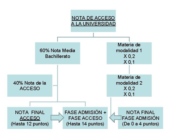 NOTA DE ACCESO A LA UNIVERSIDAD 60% Nota Media Bachillerato Materia de modalidad 2