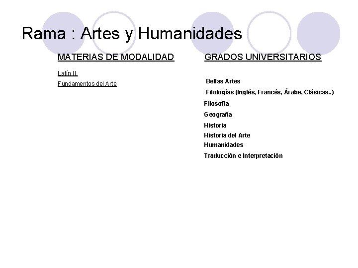 Rama : Artes y Humanidades MATERIAS DE MODALIDAD Latín II. Fundamentos del Arte GRADOS