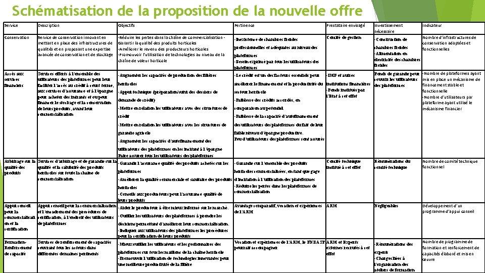 Schématisation de la proposition de la nouvelle offre Service Description Objectifs Conservation Service de