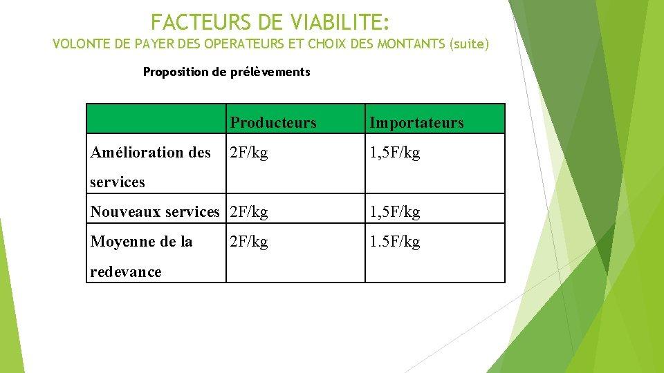 FACTEURS DE VIABILITE: VOLONTE DE PAYER DES OPERATEURS ET CHOIX DES MONTANTS (suite) Proposition