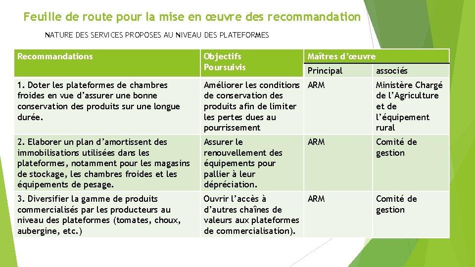Feuille de route pour la mise en œuvre des recommandation NATURE DES SERVICES PROPOSES
