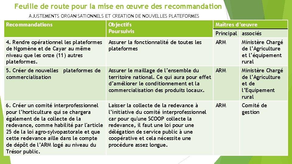 Feuille de route pour la mise en œuvre des recommandation AJUSTEMENTS ORGANISATIONNELS ET CREATION