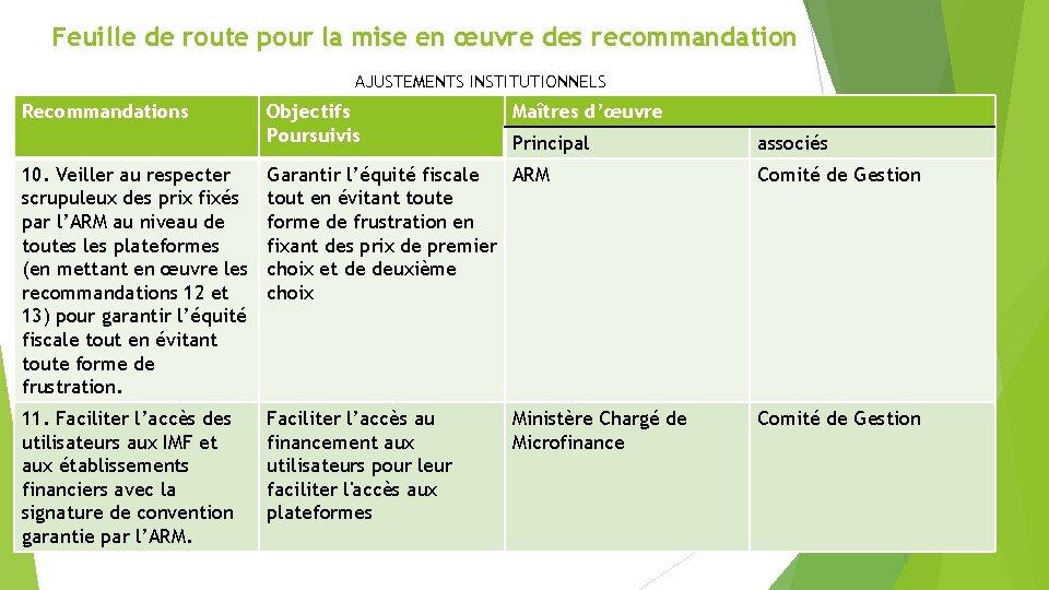 Feuille de route pour la mise en œuvre des recommandation AJUSTEMENTS INSTITUTIONNELS Recommandations Objectifs