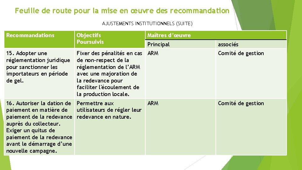 Feuille de route pour la mise en œuvre des recommandation AJUSTEMENTS INSTITUTIONNELS (SUITE) Recommandations