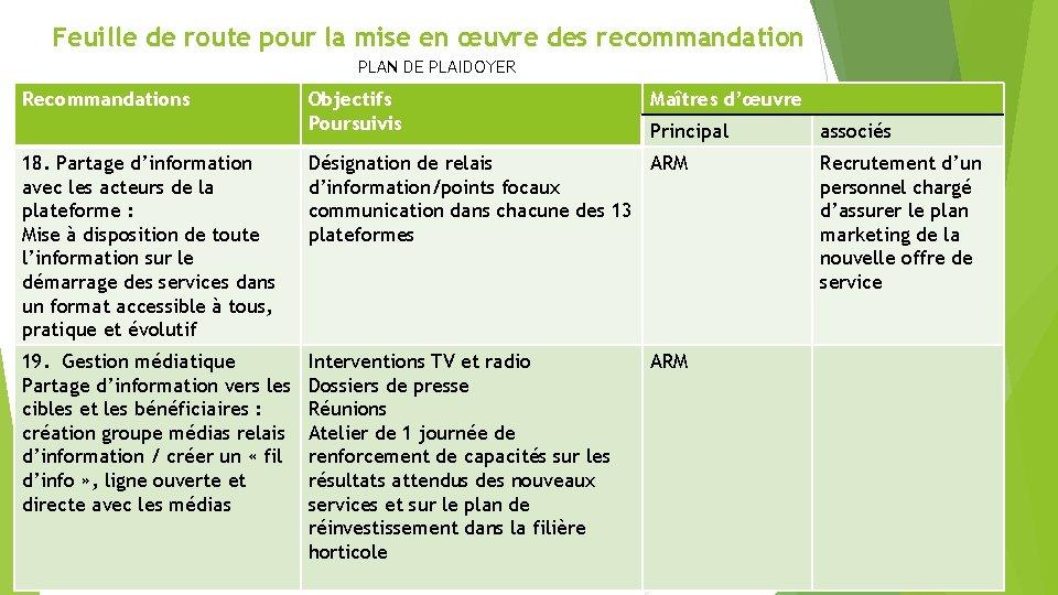 Feuille de route pour la mise en œuvre des recommandation PLAN DE PLAIDOYER Recommandations