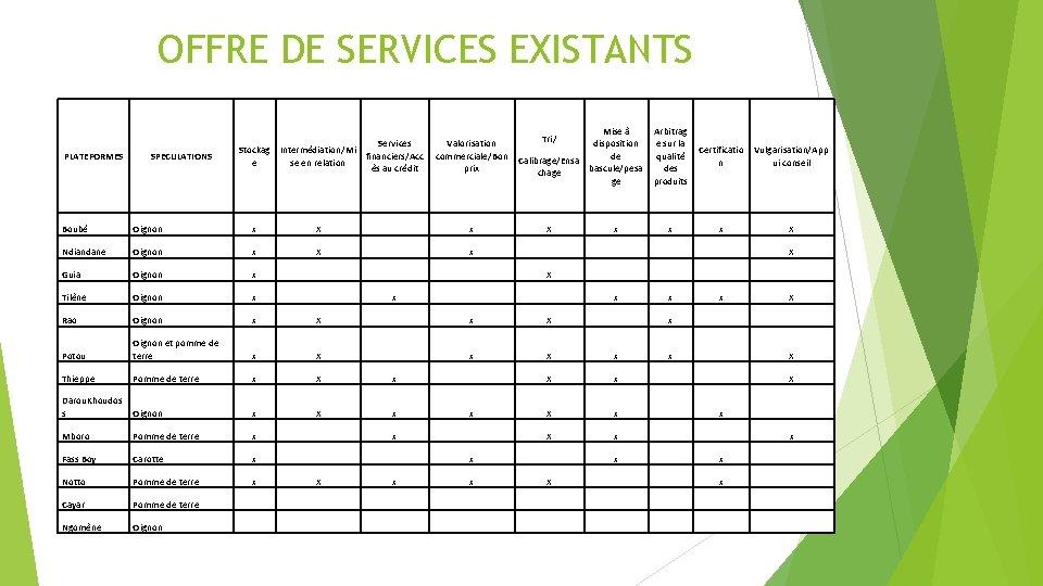 OFFRE DE SERVICES EXISTANTS PLATEFORMES SPECULATIONS Services Stockag Intermédiation/Mi financiers/Acc e se en relation
