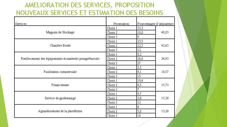 AMELIORATION DES SERVICES, PROPOSITION NOUVEAUX SERVICES ET ESTIMATION DES BESOINS Services Magasin de Stockage