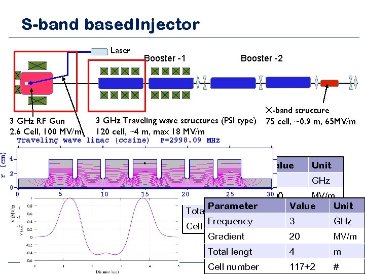 S-band based Injector Laser 3 GHz RF Gun 2. 6 Cell, 100 MV/m Booster
