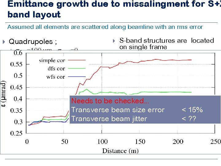 Emittance growth due to missalingment for S+X band layout Assumed all elements are scattered