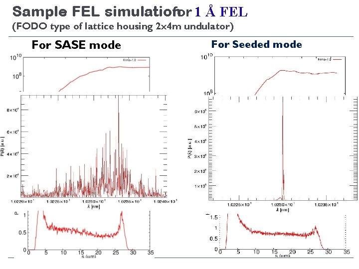Sample FEL simulation for 1 Å FEL (FODO type of lattice housing 2 x