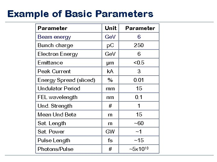Example of Basic Parameters Parameter Unit Parameter Beam energy Ge. V 6 Bunch charge