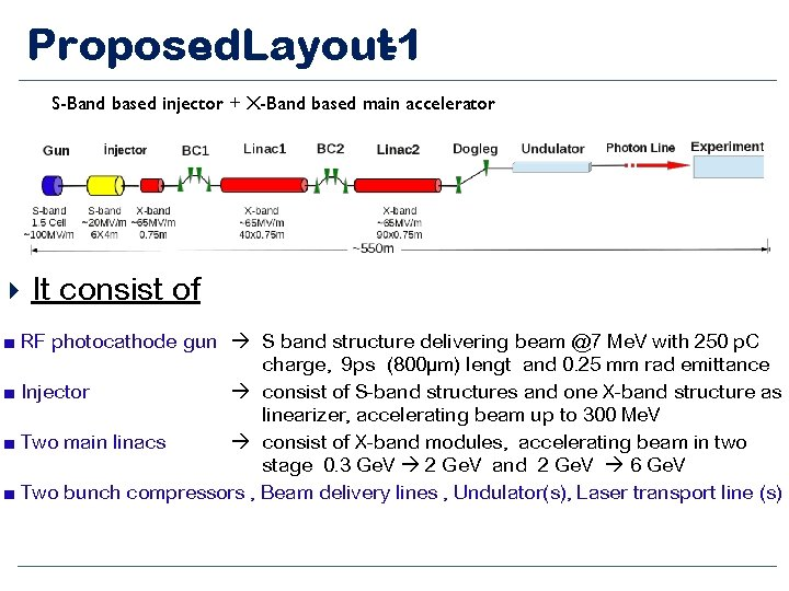 Proposed. Layout-1 S-Band based injector + X-Band based main accelerator It consist of ■