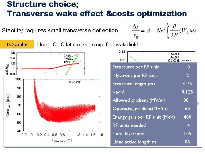 Structure choice; Transverse wake effect &costs optimization Stability requires small transverse deflection D. Schulte