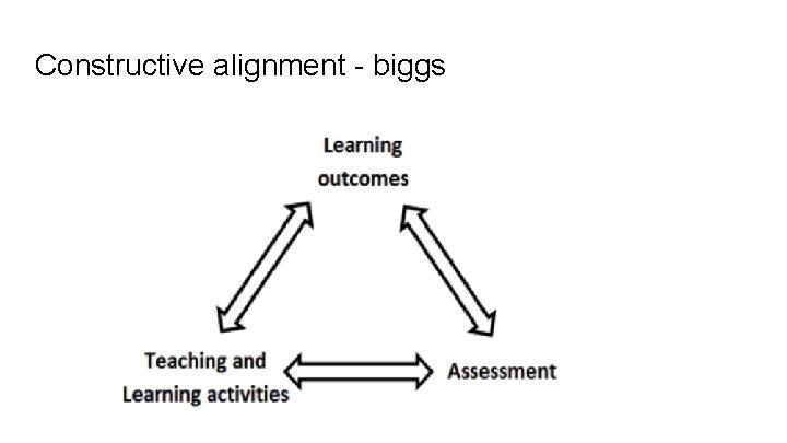 Constructive alignment - biggs