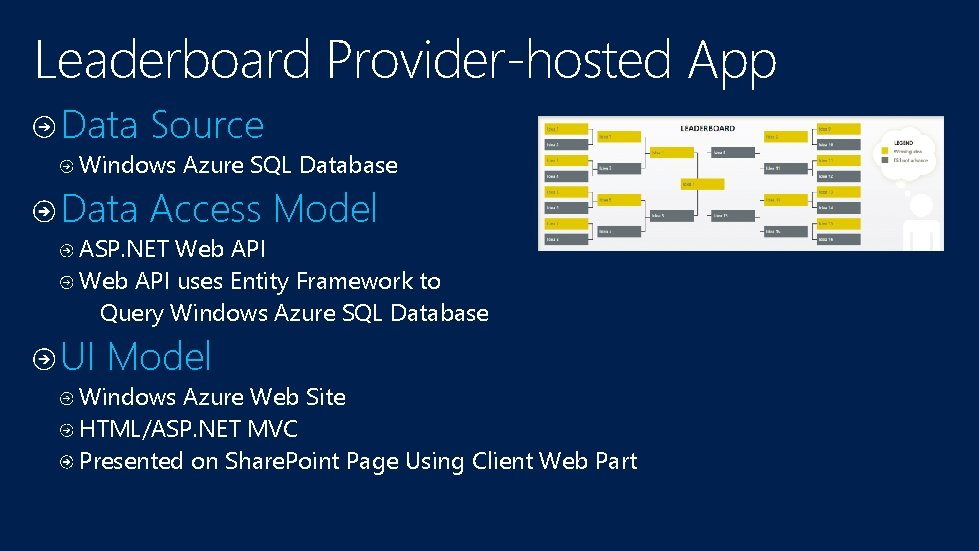 Leaderboard Provider-hosted App Data Source Windows Azure SQL Database Data Access Model ASP. NET