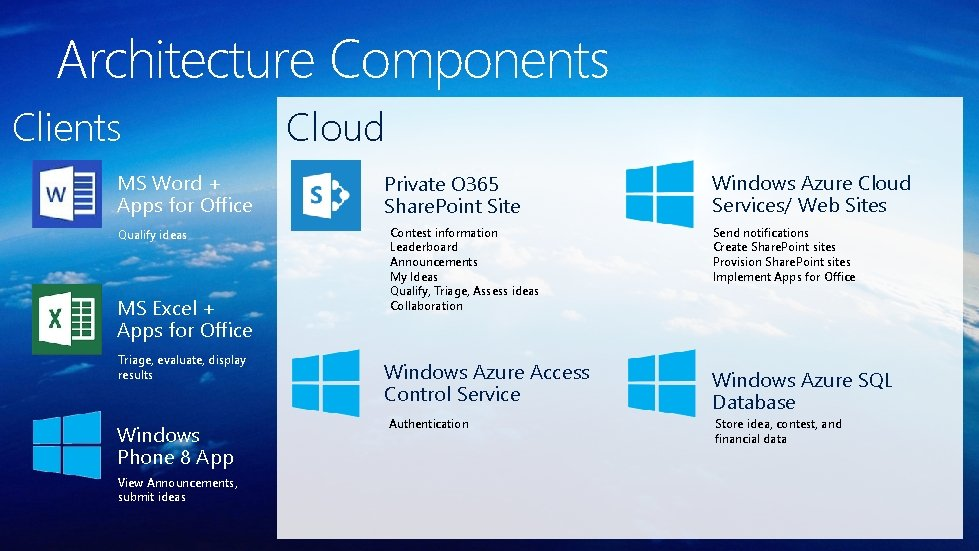Architecture Components Clients MS Word + Apps for Office Qualify ideas MS Excel +