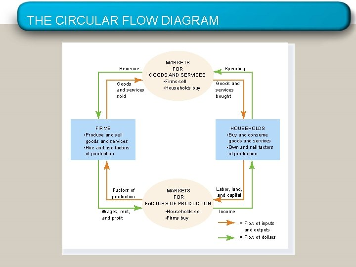 THE CIRCULAR FLOW DIAGRAM MARKETS FOR GOODS AND SERVICES • Firms sell Goods •