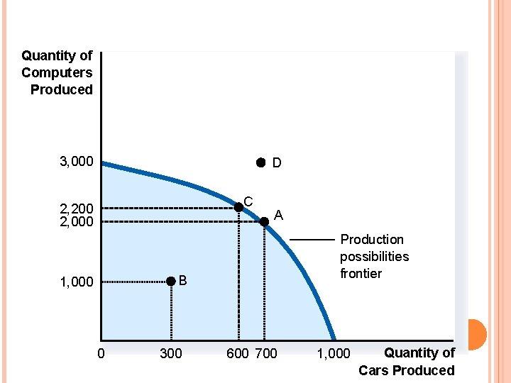 Quantity of Computers Produced 3, 000 D C 2, 200 2, 000 A Production