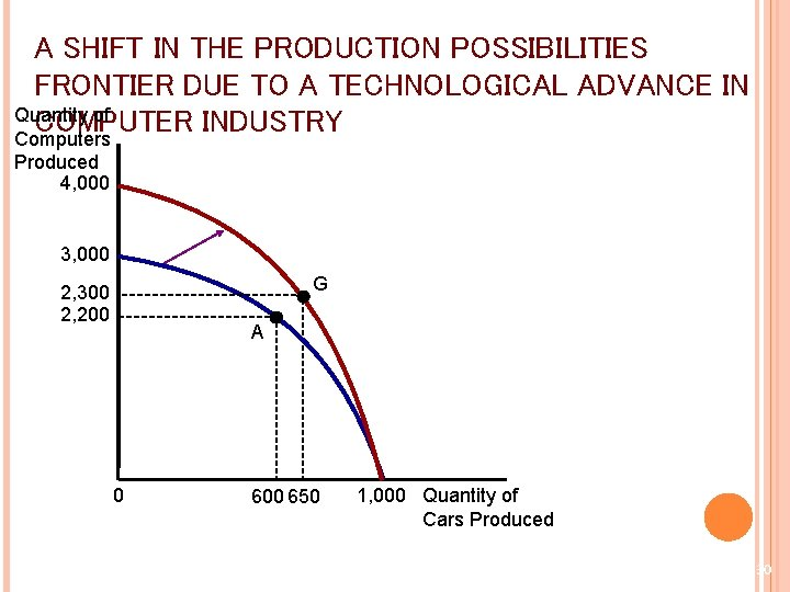 A SHIFT IN THE PRODUCTION POSSIBILITIES FRONTIER DUE TO A TECHNOLOGICAL ADVANCE IN Quantity