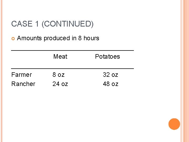 CASE 1 (CONTINUED) Amounts produced in 8 hours __________________ Meat Potatoes __________________ Farmer 8