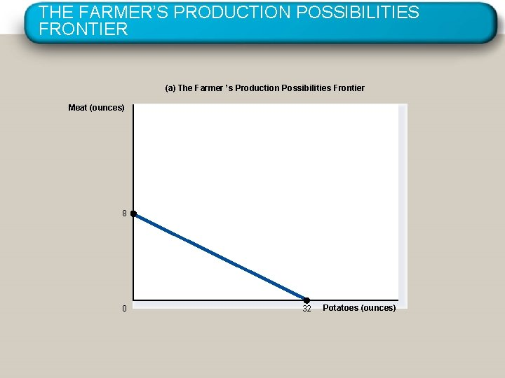 THE FARMER'S PRODUCTION POSSIBILITIES FRONTIER (a) The Farmer 's Production Possibilities Frontier Meat (ounces)