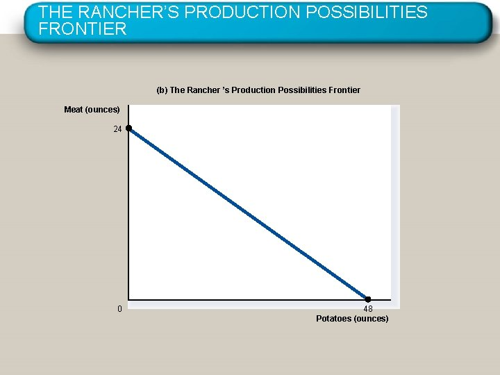 THE RANCHER'S PRODUCTION POSSIBILITIES FRONTIER (b) The Rancher 's Production Possibilities Frontier Meat (ounces)