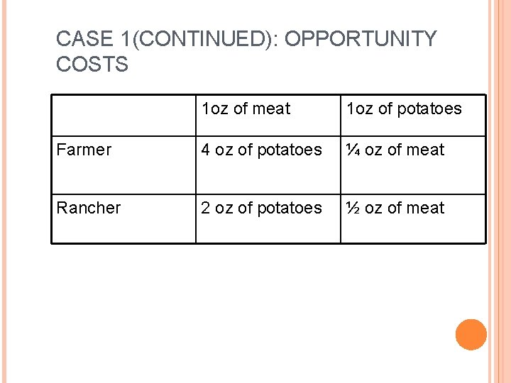 CASE 1(CONTINUED): OPPORTUNITY COSTS 1 oz of meat 1 oz of potatoes Farmer 4