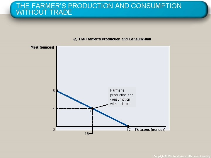 THE FARMER'S PRODUCTION AND CONSUMPTION WITHOUT TRADE (a) The Farmer's Production and Consumption Meat