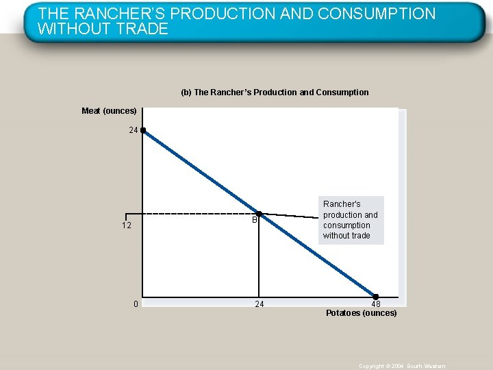 THE RANCHER'S PRODUCTION AND CONSUMPTION WITHOUT TRADE (b) The Rancher's Production and Consumption Meat