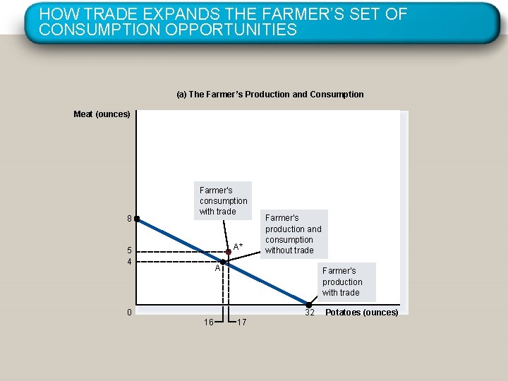 HOW TRADE EXPANDS THE FARMER'S SET OF CONSUMPTION OPPORTUNITIES (a) The Farmer's Production and