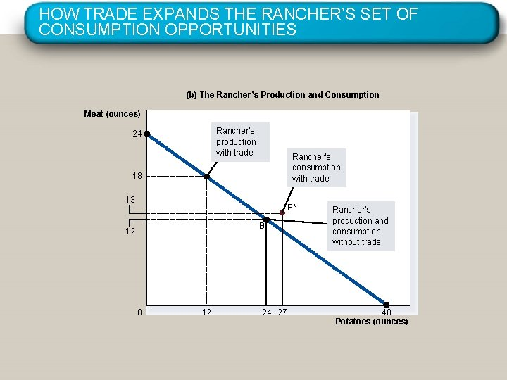 HOW TRADE EXPANDS THE RANCHER'S SET OF CONSUMPTION OPPORTUNITIES (b) The Rancher's Production and